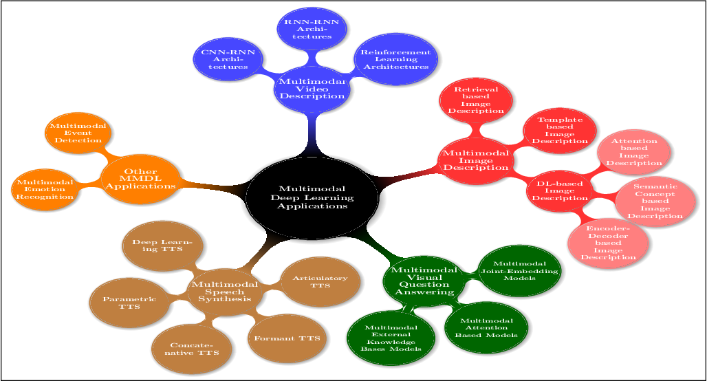 Figure 2 for Recent Advances and Trends in Multimodal Deep Learning: A Review