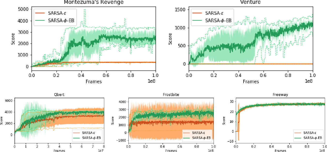 Figure 1 for Count-Based Exploration in Feature Space for Reinforcement Learning