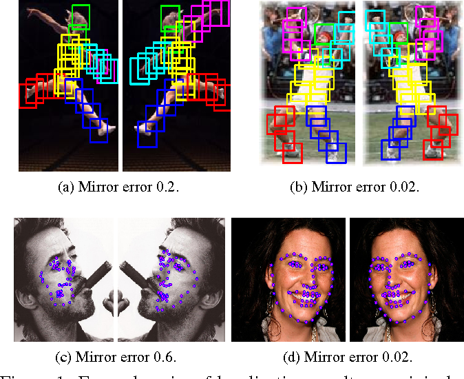 Figure 1 for Mirror, mirror on the wall, tell me, is the error small?