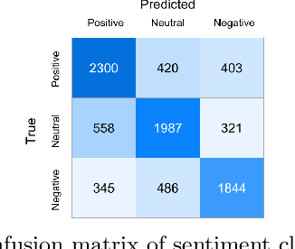 Figure 4 for Sentiment-Aware Recommendation System for Healthcare using Social Media