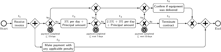Figure 1 for Towards a Formal Framework for Partial Compliance of Business Processes