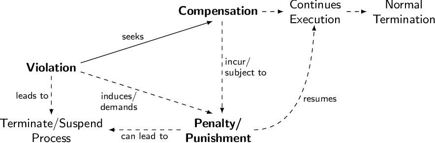 Figure 4 for Towards a Formal Framework for Partial Compliance of Business Processes