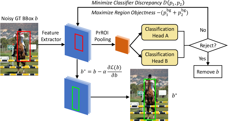Figure 1 for Towards Noise-resistant Object Detection with Noisy Annotations