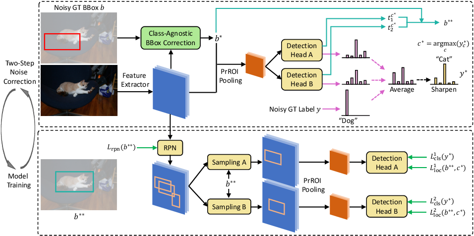 Figure 3 for Towards Noise-resistant Object Detection with Noisy Annotations