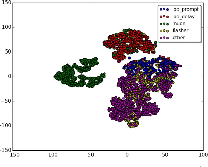 Figure 4 for Revealing Fundamental Physics from the Daya Bay Neutrino Experiment using Deep Neural Networks