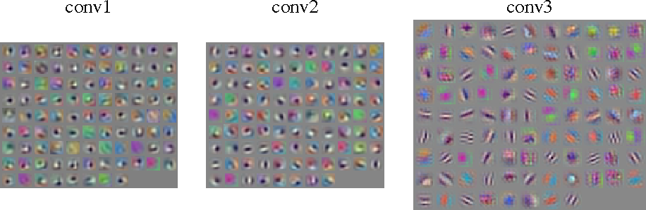Figure 4 for Striving for Simplicity: The All Convolutional Net