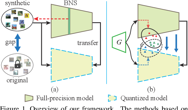 Figure 1 for Zero-shot Adversarial Quantization