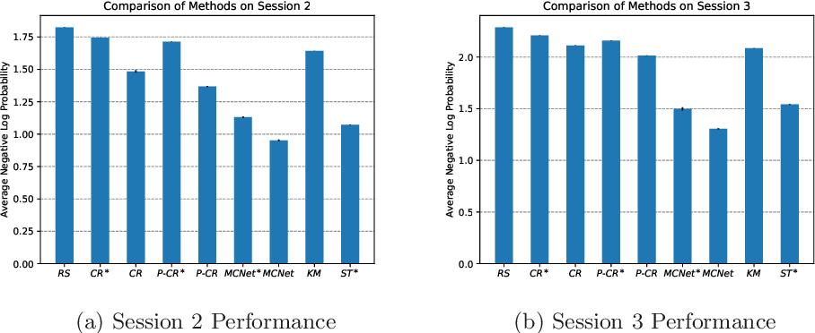 Figure 3 for Scalable Bid Landscape Forecasting in Real-time Bidding