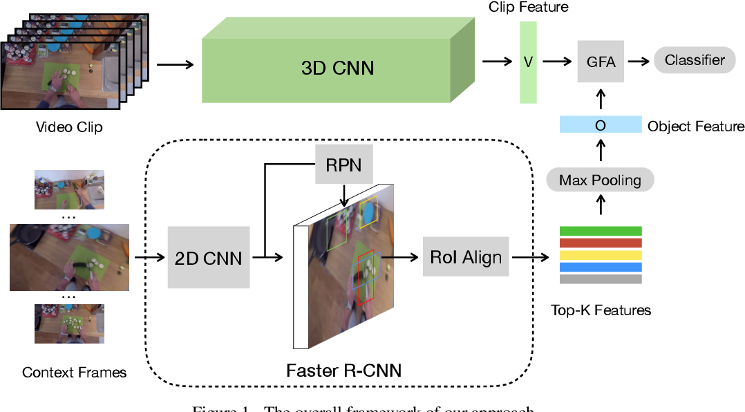3d Cnn Action Recognition Github