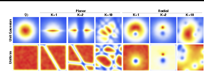 Figure 1 for Variational Inference with Normalizing Flows