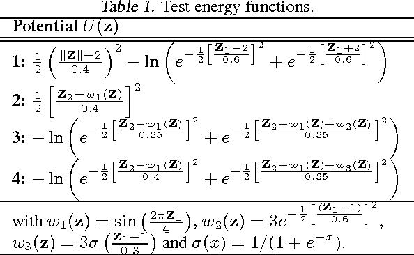 Figure 2 for Variational Inference with Normalizing Flows