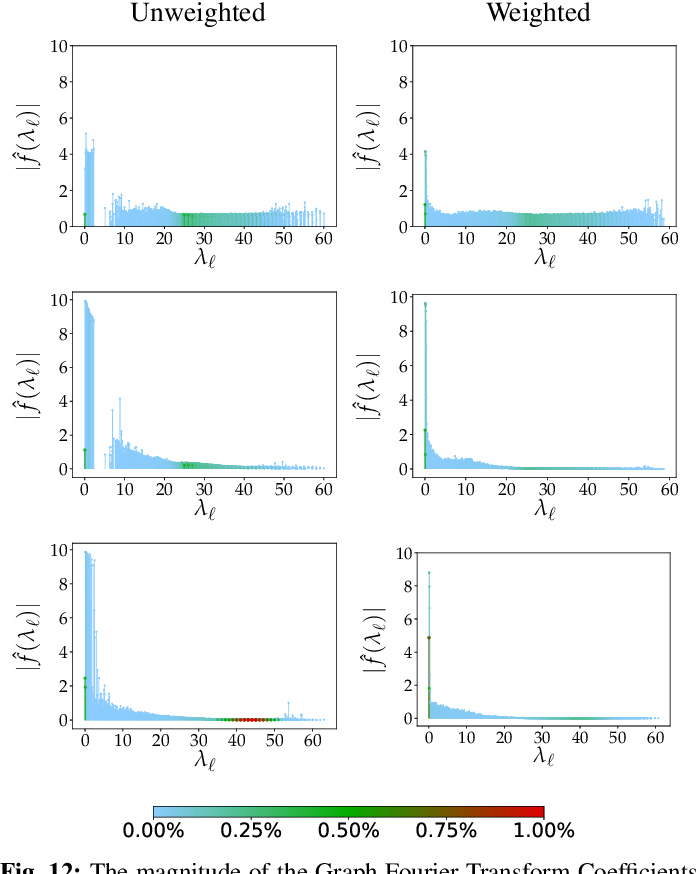 Figure 4 for Robust Deep Graph Based Learning for Binary Classification