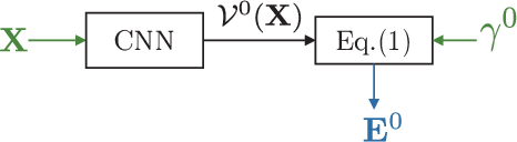 Figure 1 for Robust Deep Graph Based Learning for Binary Classification