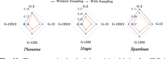 Figure 2 for Robust Deep Graph Based Learning for Binary Classification