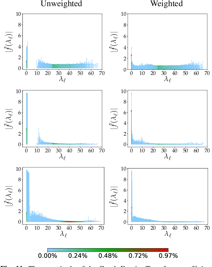 Figure 3 for Robust Deep Graph Based Learning for Binary Classification