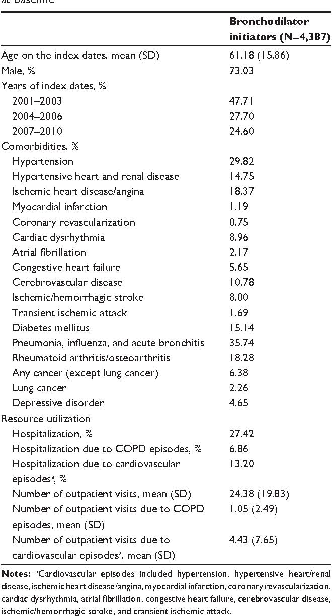 Table 1 Demographic characteristics of bronchodilator initiators at baseline