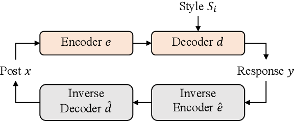 Figure 3 for Stylized Dialogue Response Generation Using Stylized Unpaired Texts