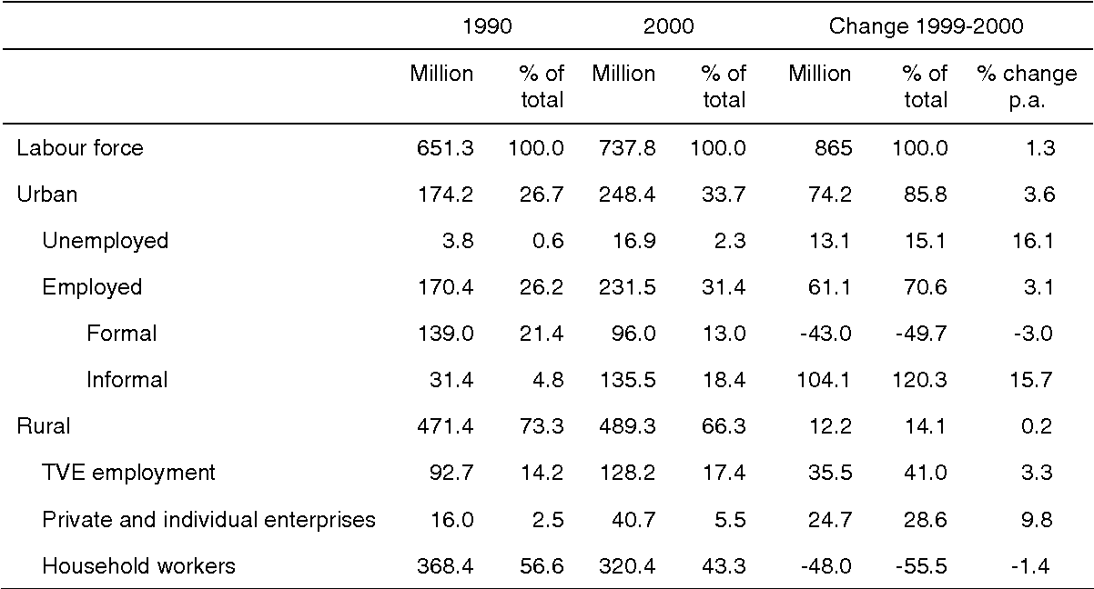 Table 1 from Research Paper No   2007 / 82 China , South
