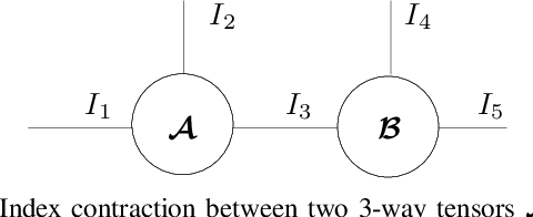 Figure 2 for Kernelized Support Tensor Train Machines