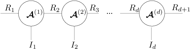 Figure 3 for Kernelized Support Tensor Train Machines
