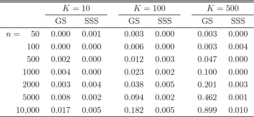 Figure 1 for Random Forests of Interaction Trees for Estimating Individualized Treatment Effects in Randomized Trials