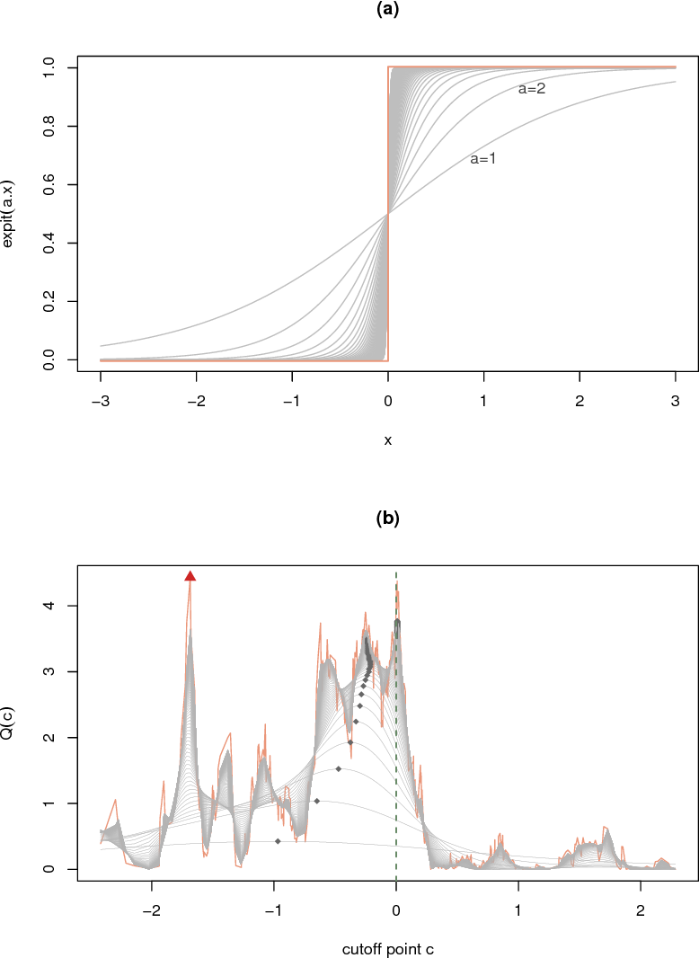 Figure 2 for Random Forests of Interaction Trees for Estimating Individualized Treatment Effects in Randomized Trials