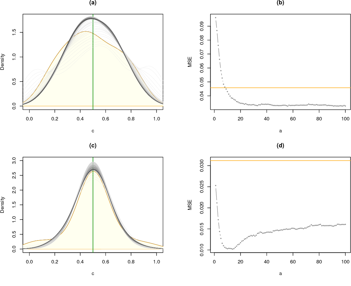 Figure 3 for Random Forests of Interaction Trees for Estimating Individualized Treatment Effects in Randomized Trials