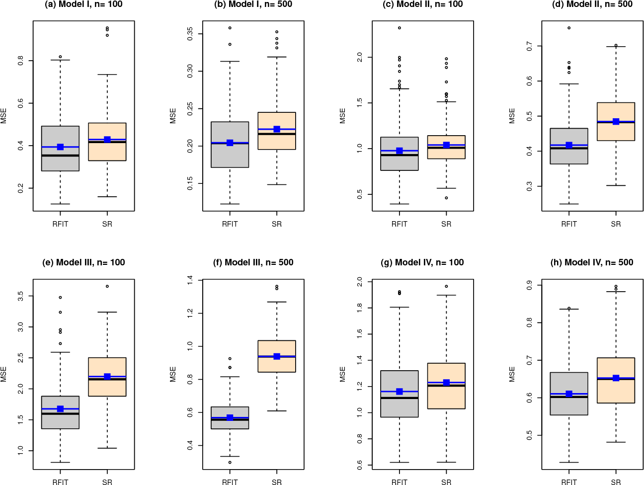 Figure 4 for Random Forests of Interaction Trees for Estimating Individualized Treatment Effects in Randomized Trials
