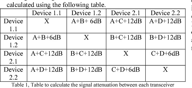 Table 1, Table to calculate the signal attenuation between each transceiver