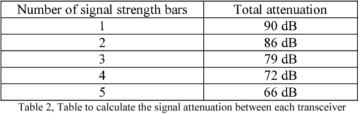 Table 2, Table to calculate the signal attenuation between each transceiver