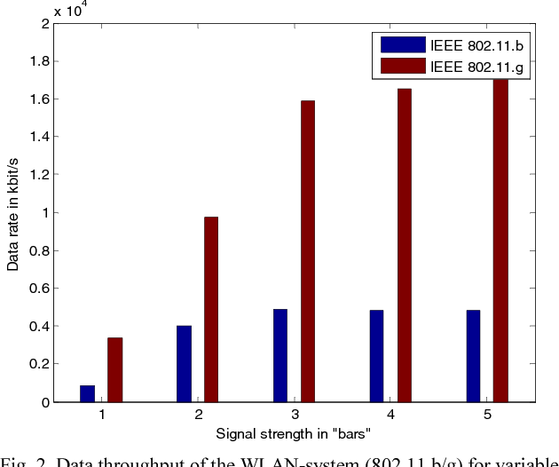 Fig. 2, Data throughput of the WLAN-system (802.11.b/g) for variable channel attenuation