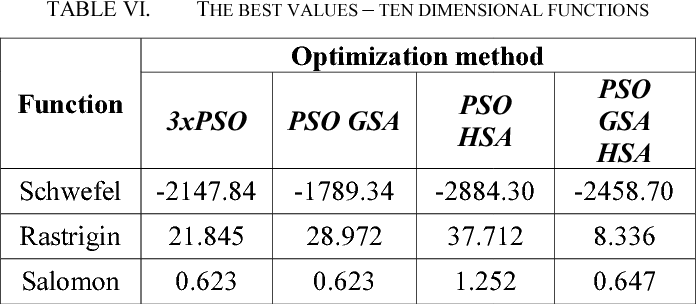 Utilization of optimization methods cooperation for the