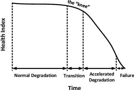 Figure 1 for A One-Class Support Vector Machine Calibration Method for Time Series Change Point Detection