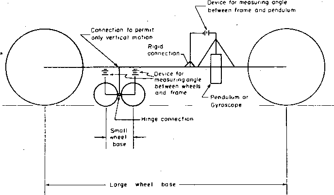 How To Measure Wheel Base >> Figure 2 From Pavement Profile And Roughness Measurements A