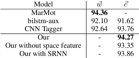 Figure 2 for Neural Semi-Markov Conditional Random Fields for Robust Character-Based Part-of-Speech Tagging