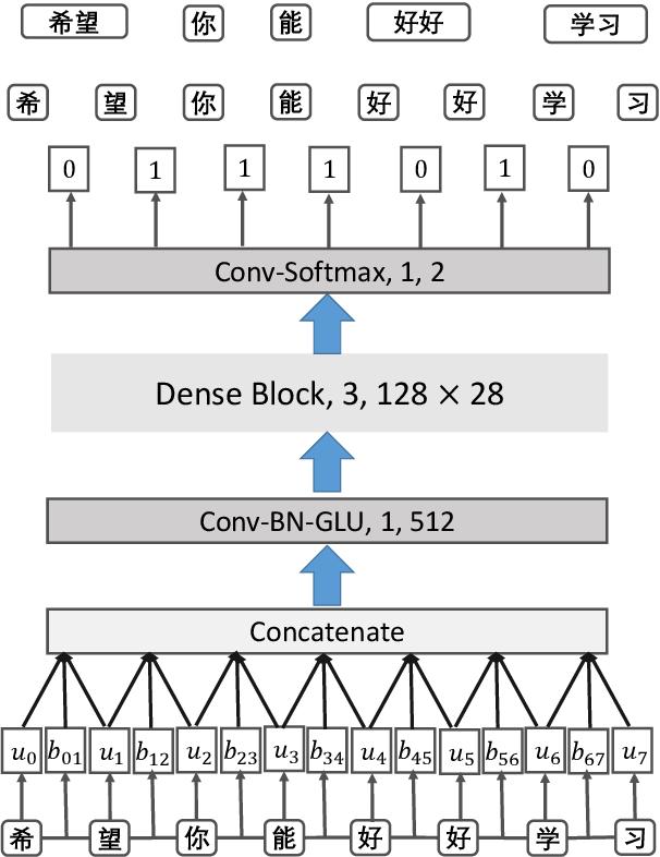 Figure 1 for A Gap-Based Framework for Chinese Word Segmentation via Very Deep Convolutional Networks