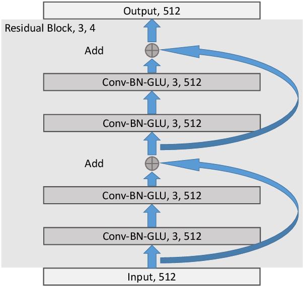 Figure 3 for A Gap-Based Framework for Chinese Word Segmentation via Very Deep Convolutional Networks