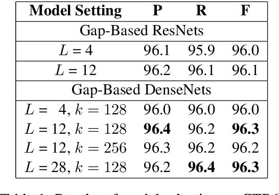 Figure 2 for A Gap-Based Framework for Chinese Word Segmentation via Very Deep Convolutional Networks