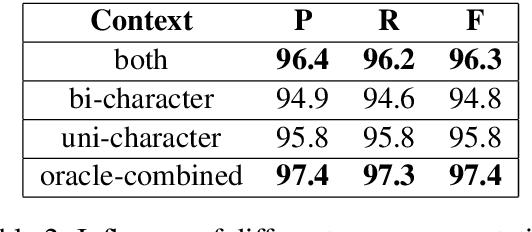 Figure 4 for A Gap-Based Framework for Chinese Word Segmentation via Very Deep Convolutional Networks