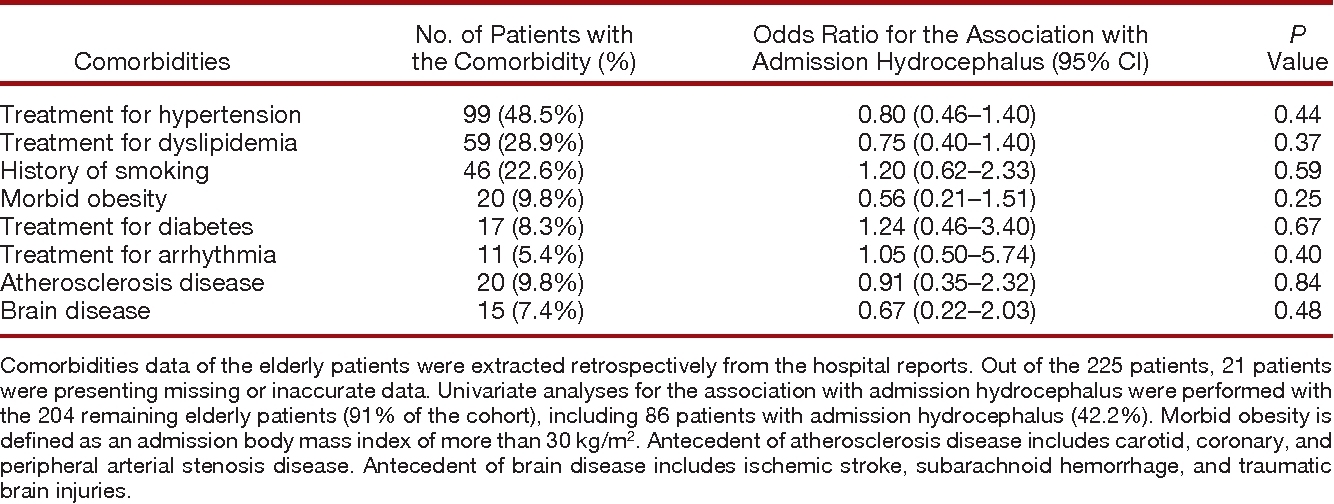 Table 5. Association between Admission Hydrocephalus and Comorbidities in the Elderly Group