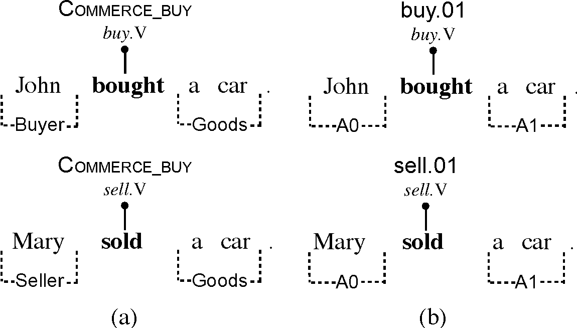 Figure 3 for Distributed Representations for Compositional Semantics
