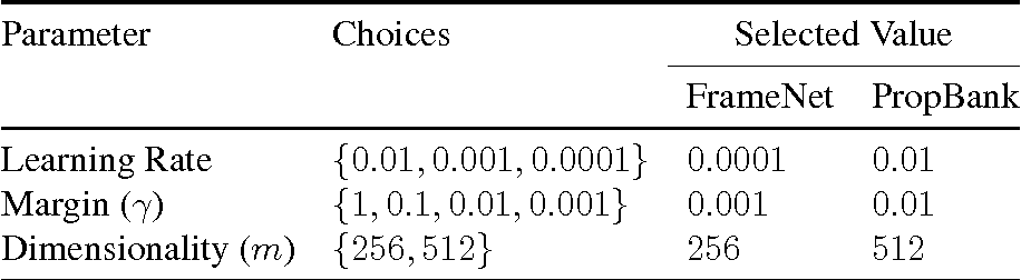 Figure 4 for Distributed Representations for Compositional Semantics
