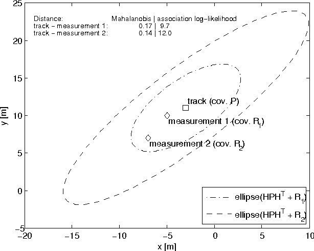 Figure 1 for A Complete Derivation Of The Association Log-Likelihood Distance For Multi-Object Tracking