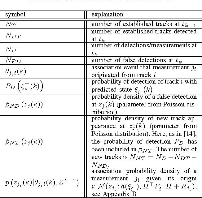 Figure 4 for A Complete Derivation Of The Association Log-Likelihood Distance For Multi-Object Tracking
