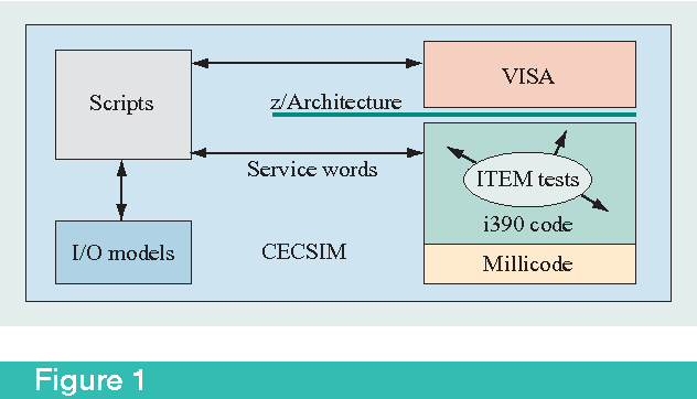PDF] Advanced firmware verification using a code simulator