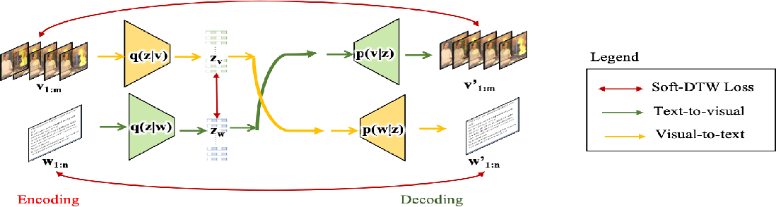 Figure 1 for Video2Skill: Adapting Events in Demonstration Videos to Skills in an Environment using Cyclic MDP Homomorphisms