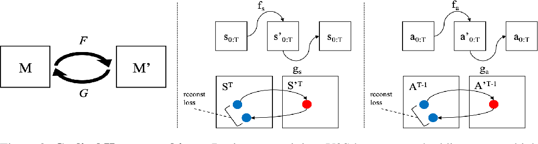 Figure 4 for Video2Skill: Adapting Events in Demonstration Videos to Skills in an Environment using Cyclic MDP Homomorphisms