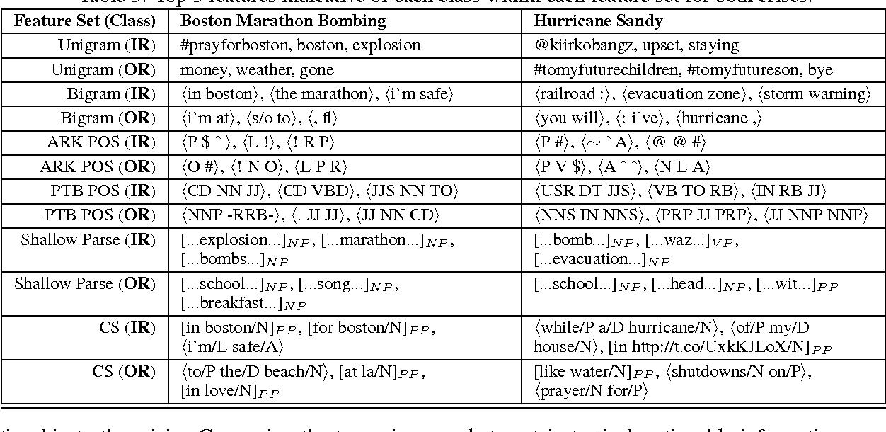 Figure 4 for Finding Eyewitness Tweets During Crises