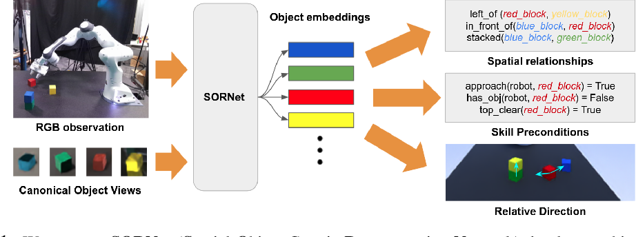 Figure 1 for SORNet: Spatial Object-Centric Representations for Sequential Manipulation