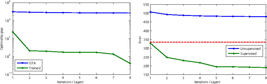 Figure 3 for Learning efficient sparse and low rank models